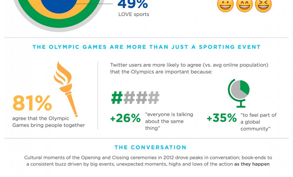 Twitter olympics infographic