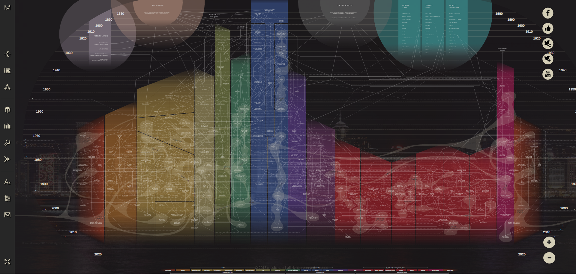 musicmap 전도. 위쪽에 있는 원 4개는 각각 유틸리티, 포크, 클래식, 월드뮤직을 뜻한다. 아래쪽에 있는 막대들이 슈퍼장르에 해당한다.
