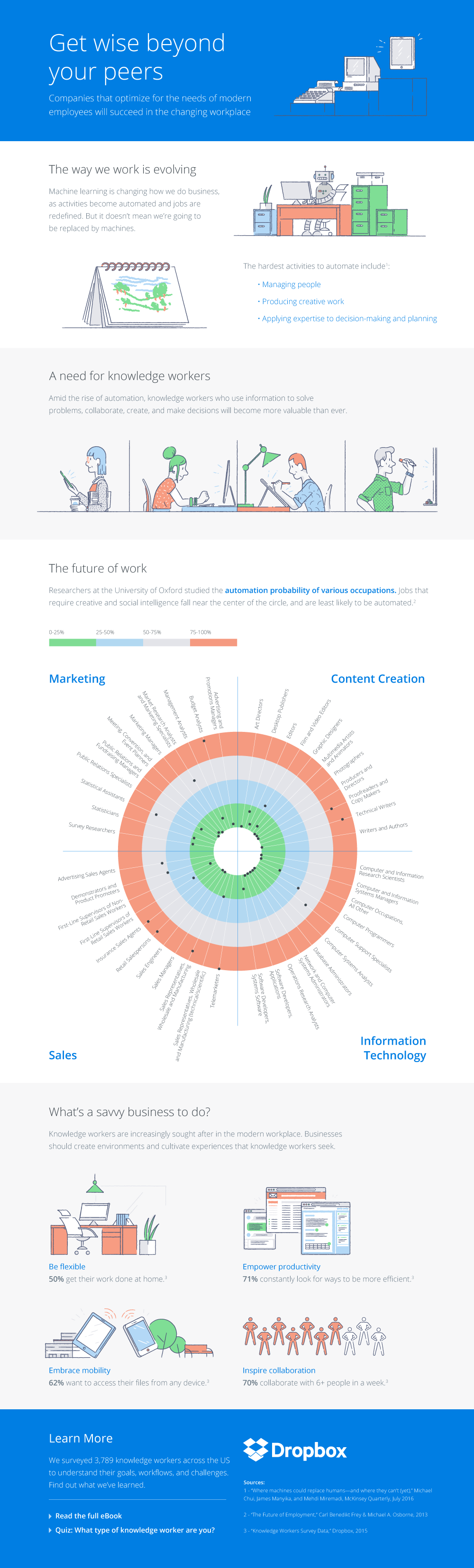knowledge workers dropbox business