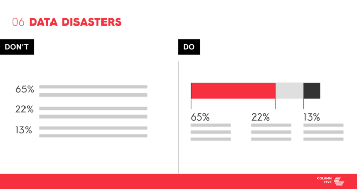 Visual Content Design Mistakes