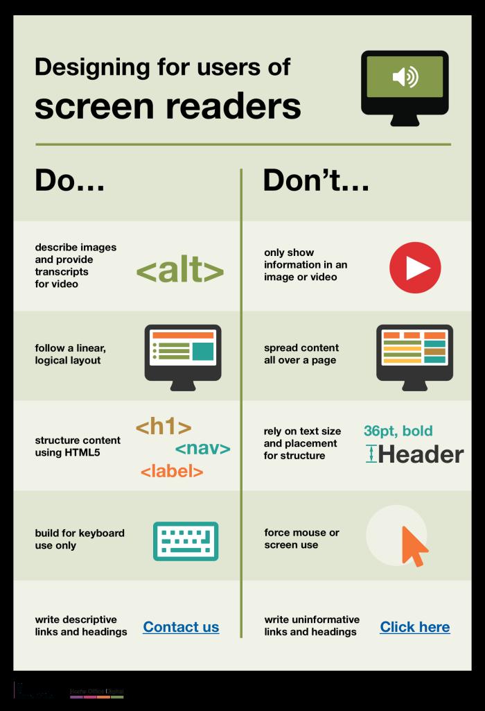 Visually Impaired Screenreader Chart