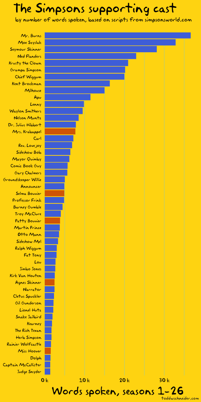 Simpsons Data Analysis Supporting Characters