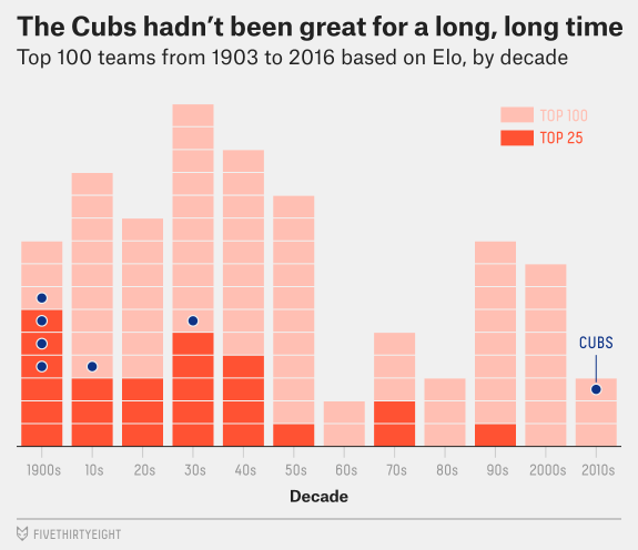 Chicago Cubs Data Visualization