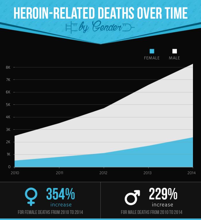 heroin epidemic: men vs women