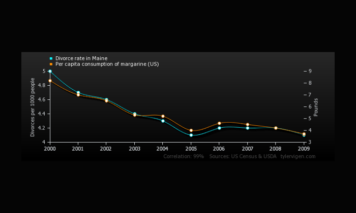 Who Is To Blame? Correlation Is Not Always Causation