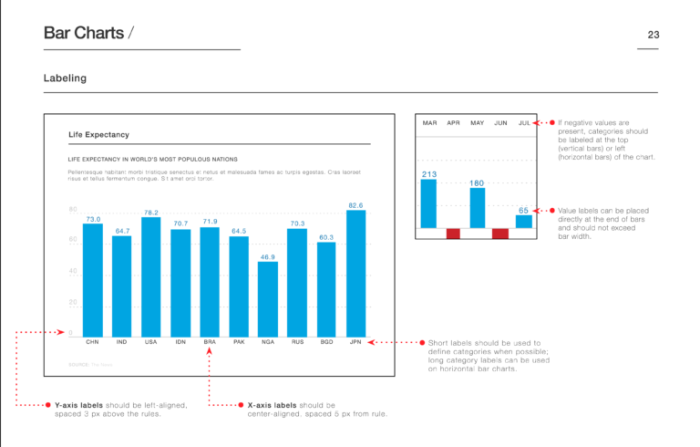 how-to-create-a-brand-identity14_bar-charts-labeling-768x490