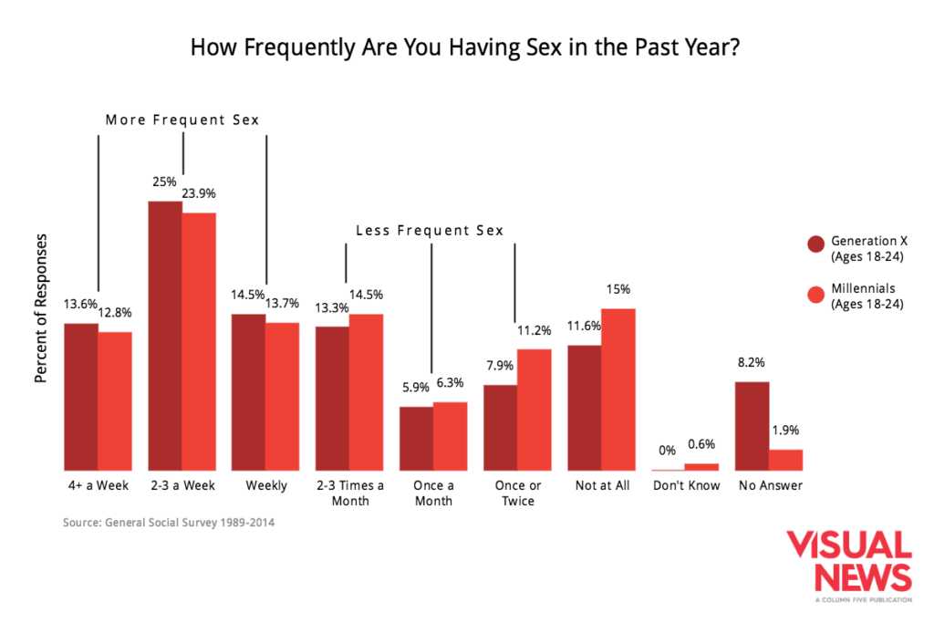 Millennials Are Having Sex Less Frequently