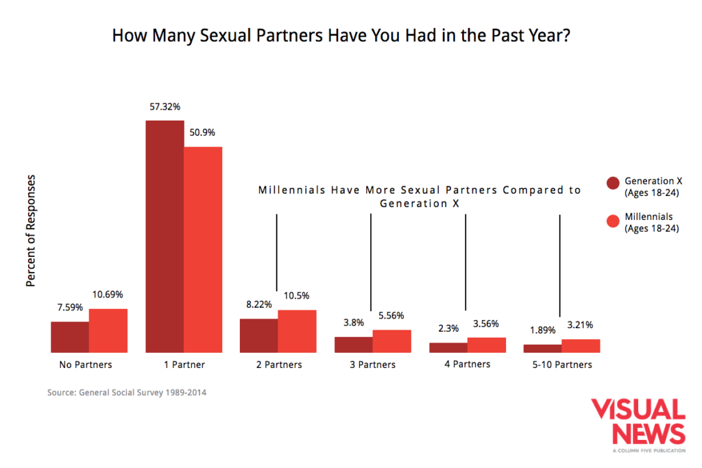 millennials-more-sexual-partners