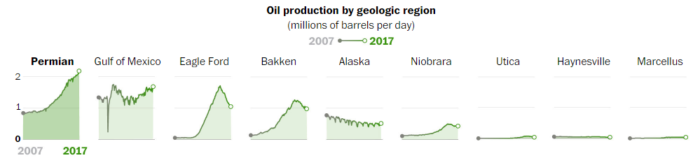 Oil Production by Geologic Region