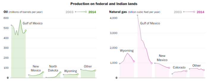 Production on Federal and Indian Lands