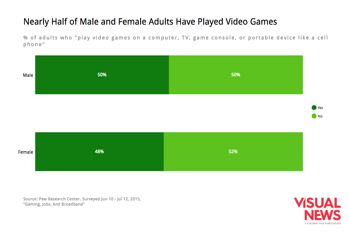 males-females-play-video-games