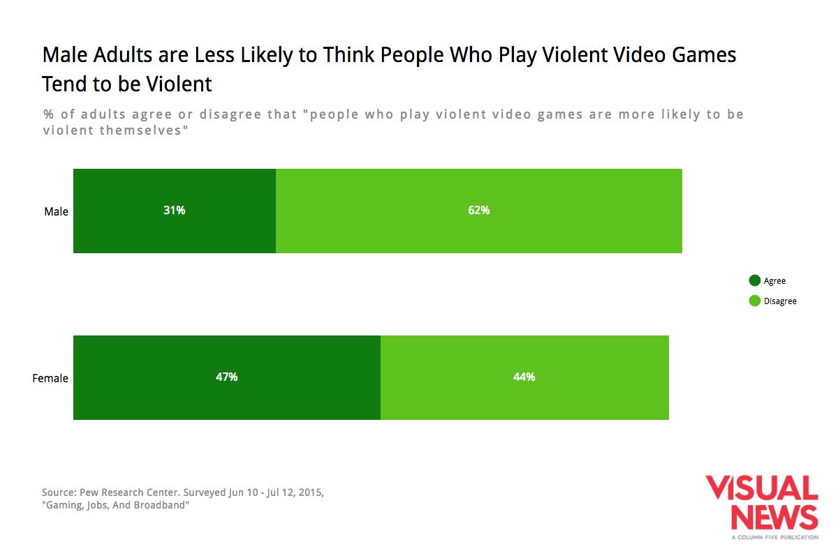 gender-violent-video-games
