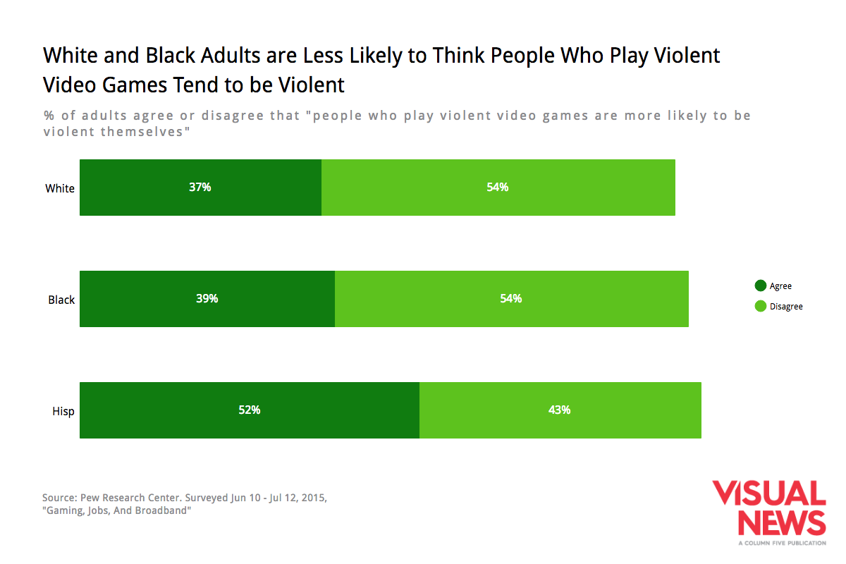 race-video-game-perceptions