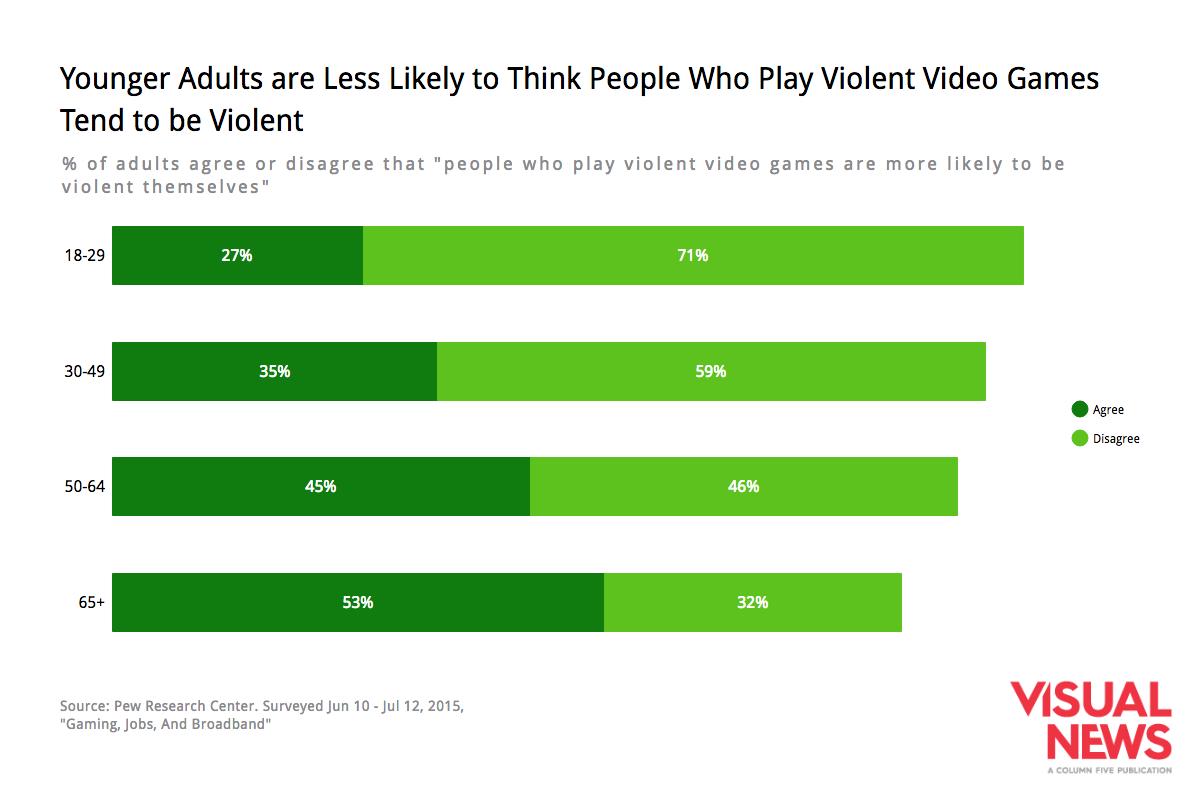 age-video-games-perception