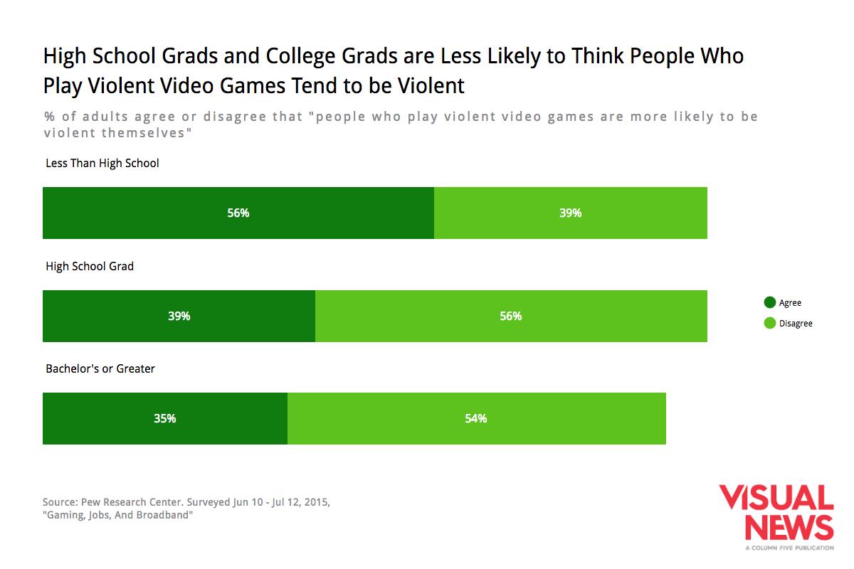 education-video-games-perceptions
