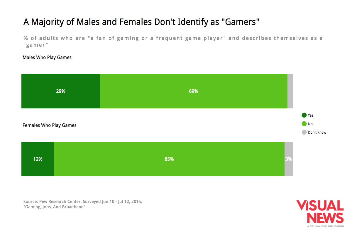 video-games-perceptions-identify-as-gamers