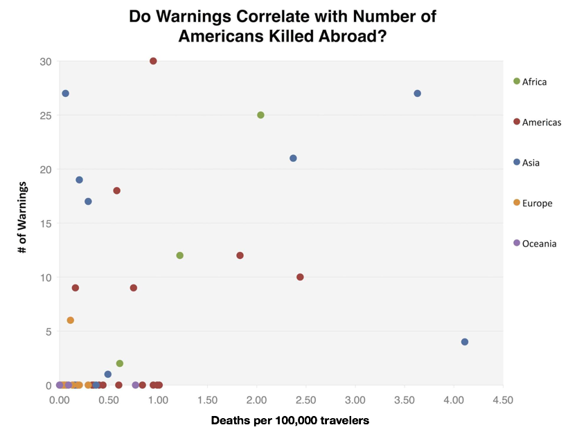 Do Warnings Correlate with Number of Americans Killed Abroad