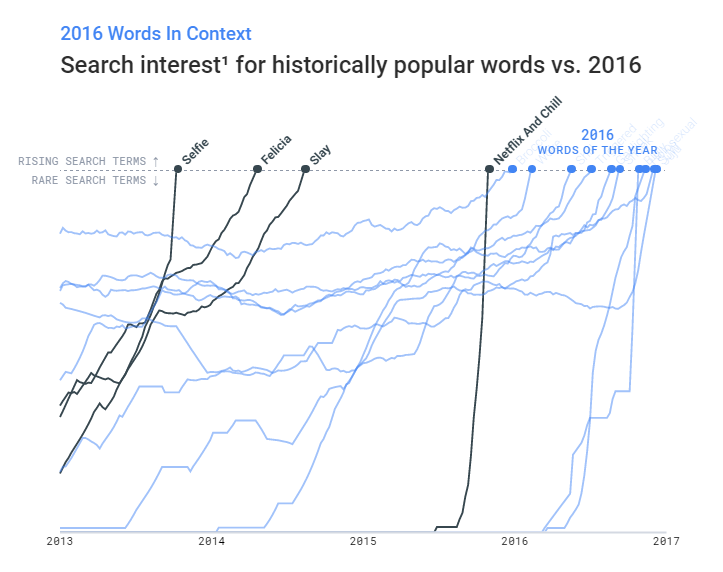 popular words vs 2016