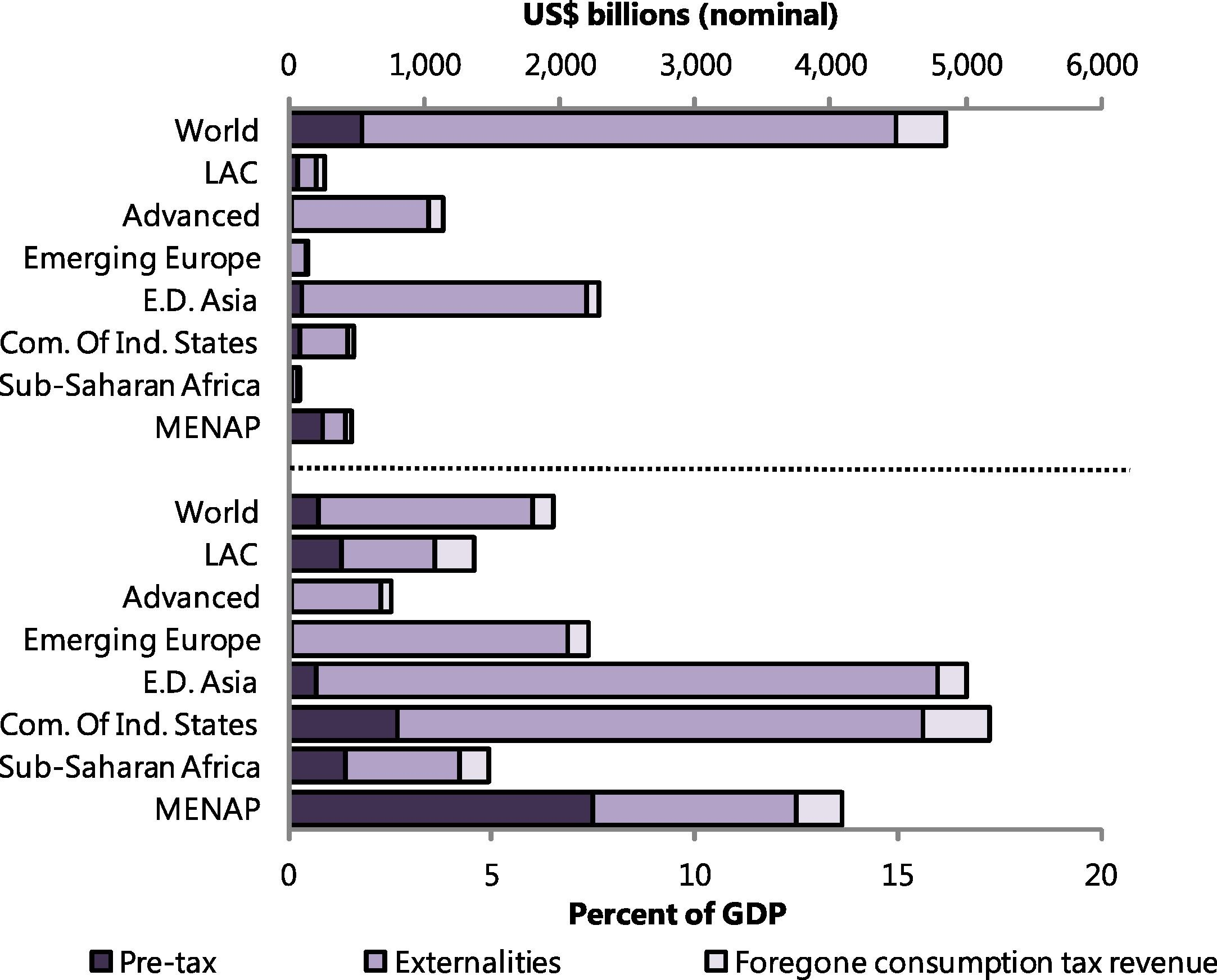 Fossil Fuel Subsidies: Energy Subsidies by Region and Subsidy Component, 2013