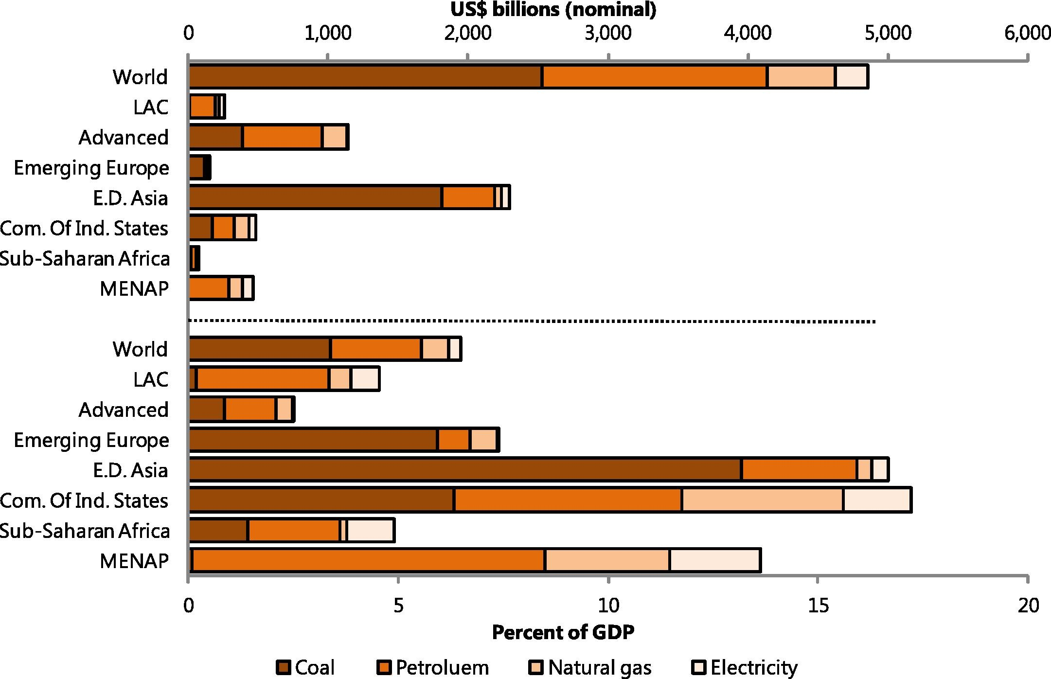 Fossil Fuel Subsidies: Post-Tax Energy Subsidies by Region and Product, 2013