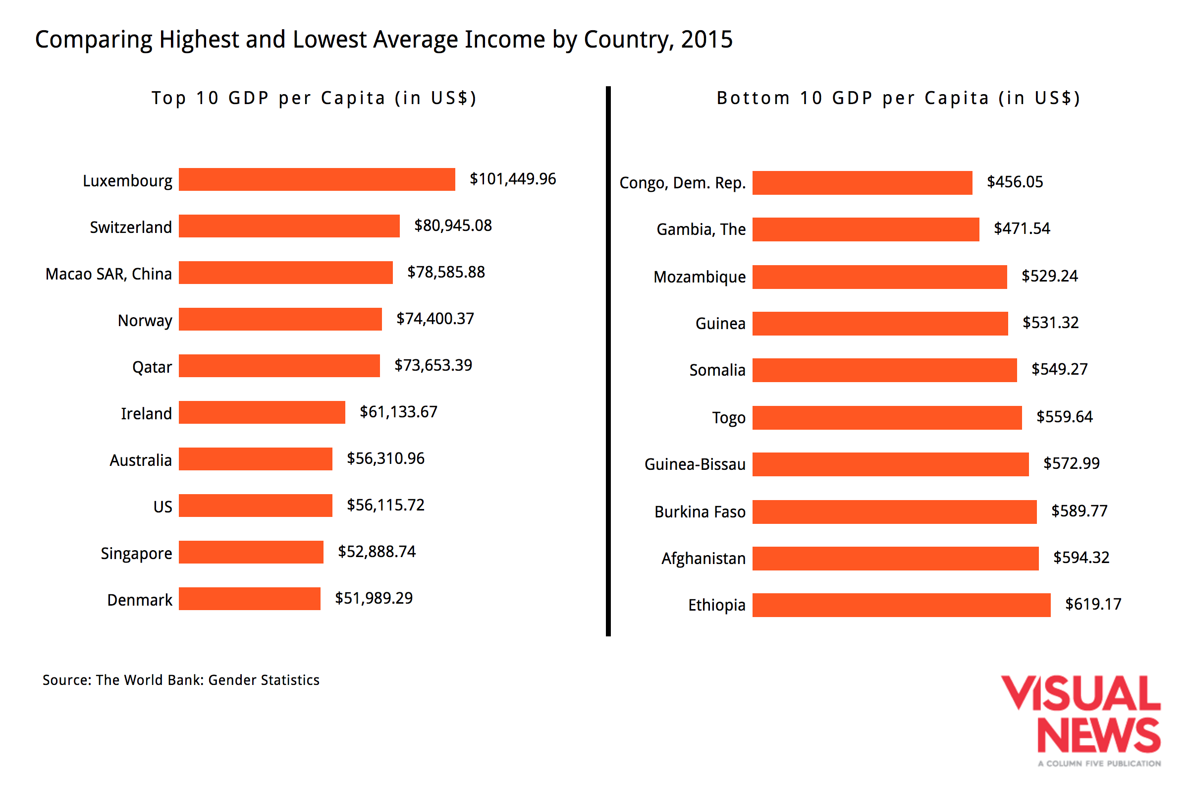 wealth-poverty-countries