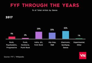 FYF-Genres-2017