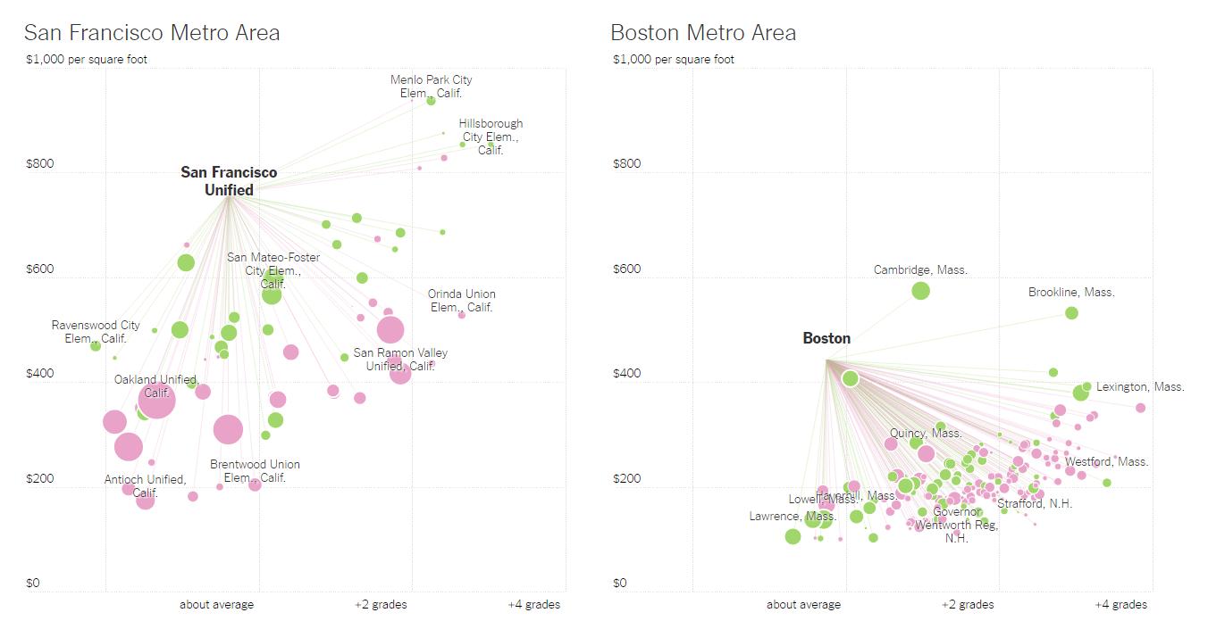 San Francisco Boston Housing Prices