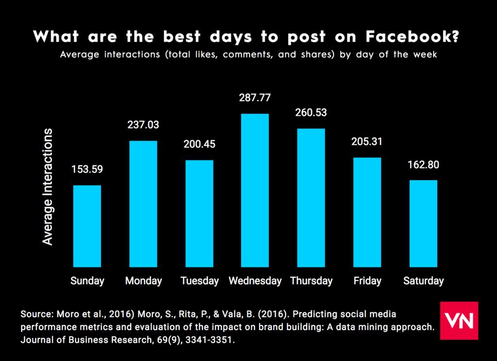 facebook-best-days-to-post