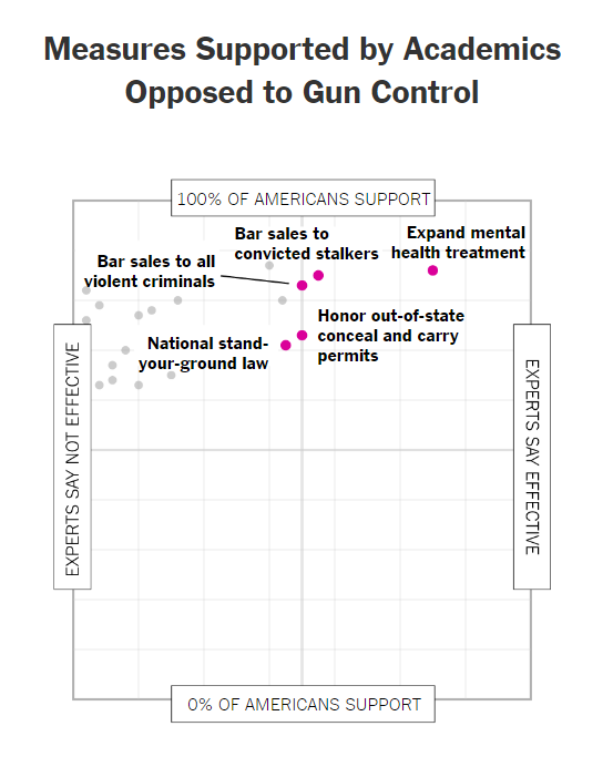 Gun Control: Academics