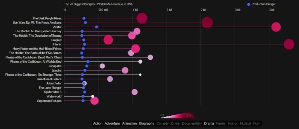 Data Visual: Film Money