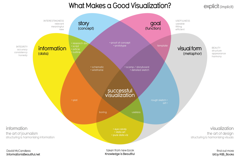 Data Visual: What Makes A Good Visualization?