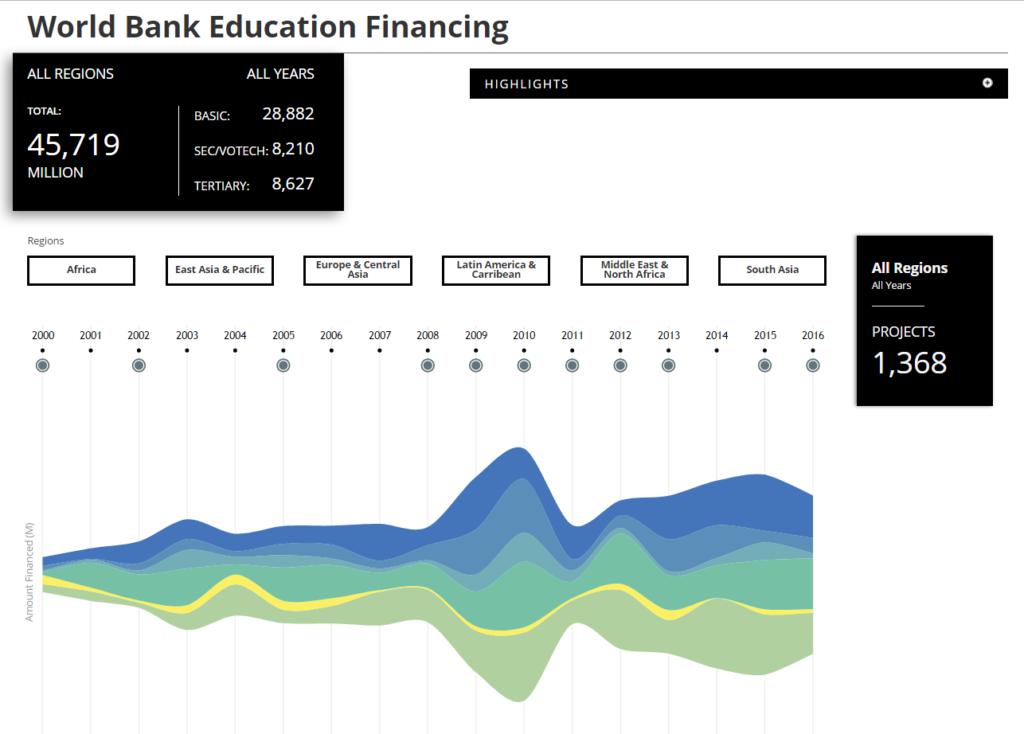 Data Visual: World Bank Education Group