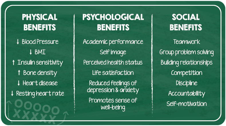 The benefits of physical education in schools