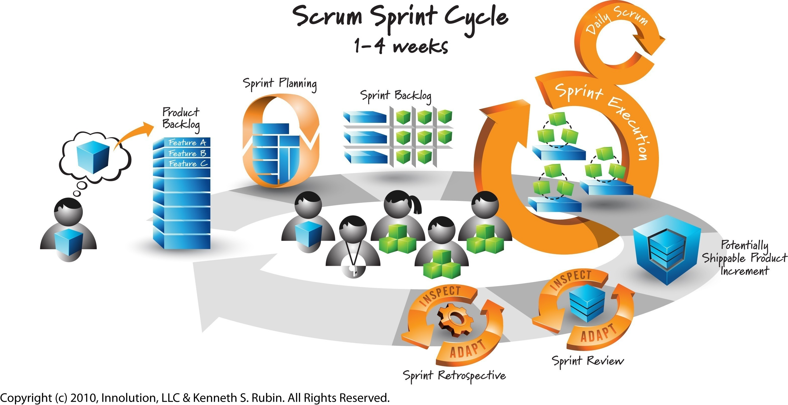 What Is Scrum Voalte