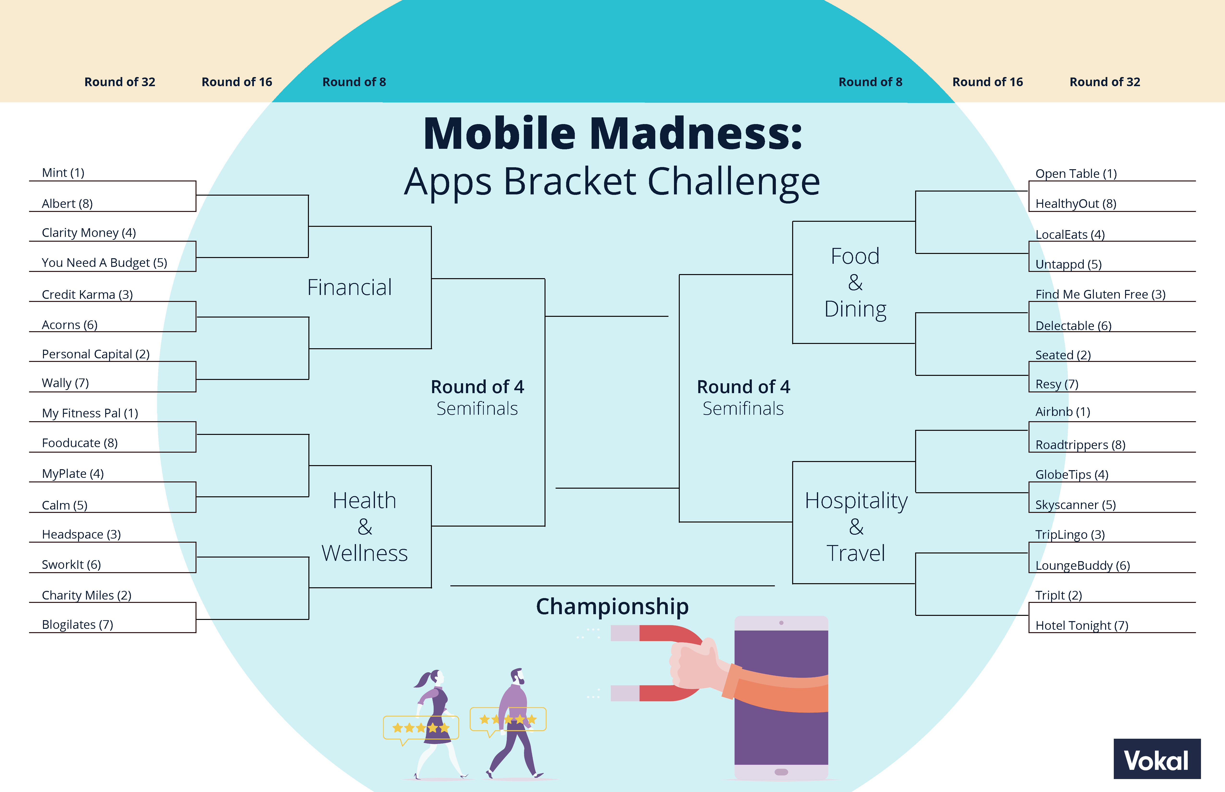 March Mobile Madness