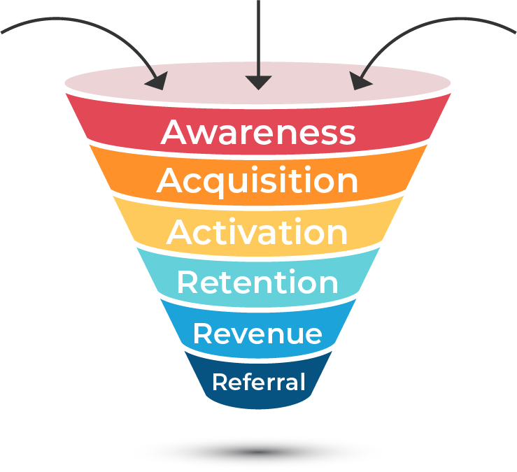 customer-funnel