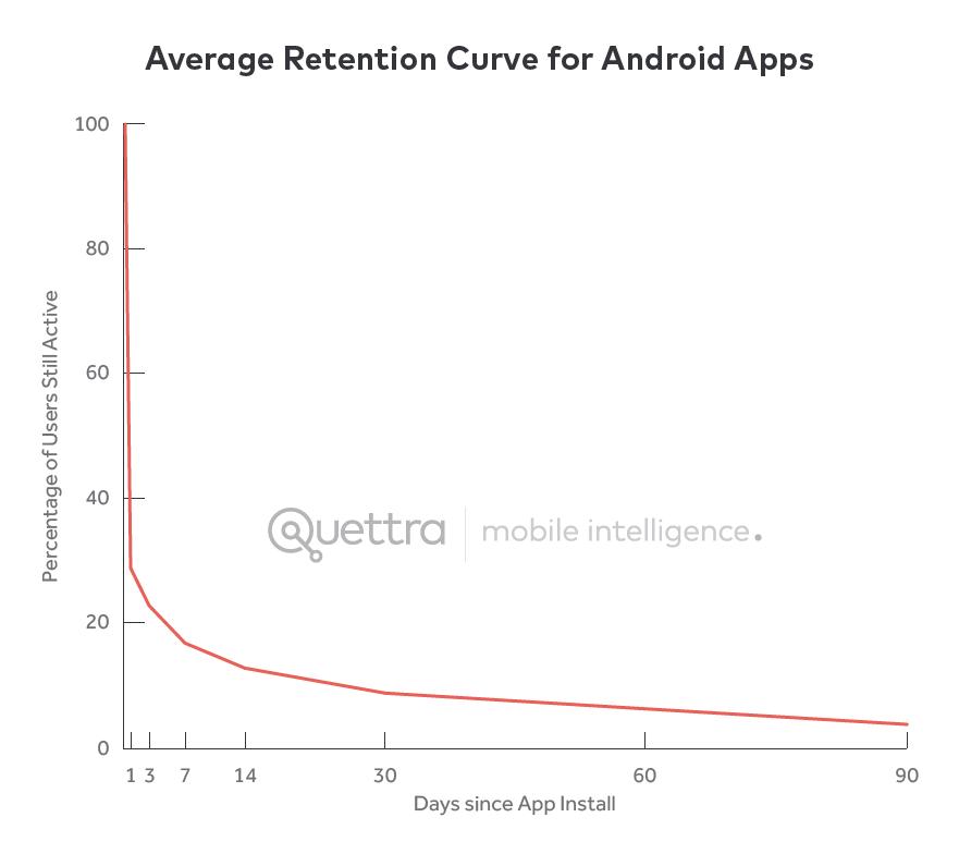 retention_average