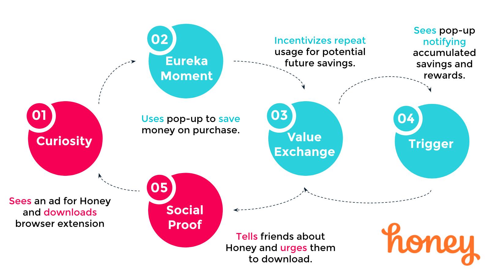honey-engagement-loop