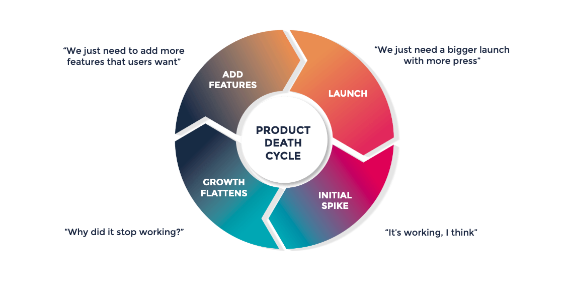 product-death-cycle