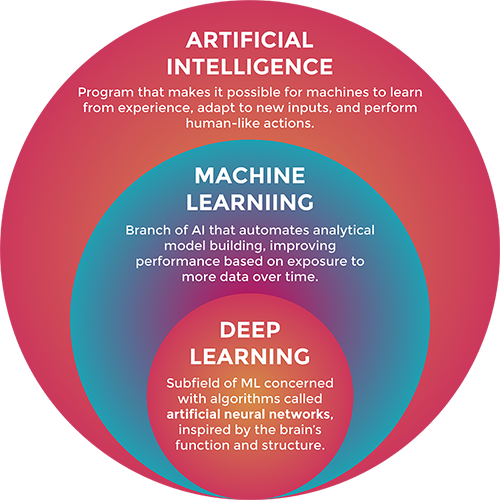 AI, ML, and Deep Learning