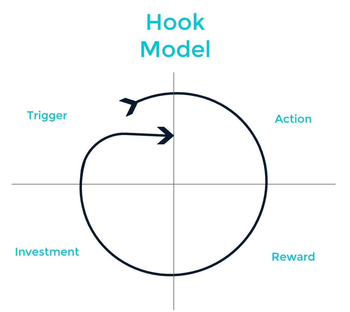 hook model
