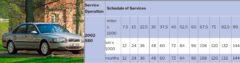 2002 S80 Maintenance Schedule -