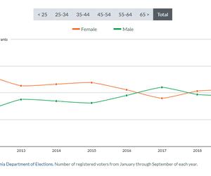 Voter Registration by Gender, 2012-19