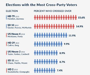 Cross-Party Voting