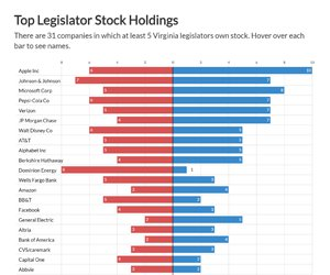 Top Legislator Stock Holdings
