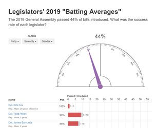 "Legislators' 2019 ""Batting Averages"""
