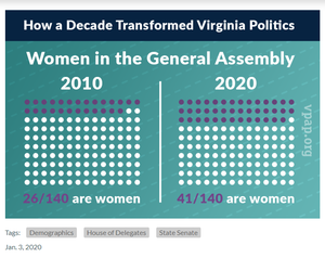 Women Make Gains in the General Assembly