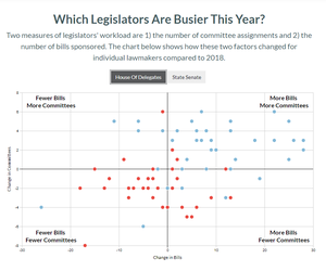 Which Legislators Are Busier This Year?