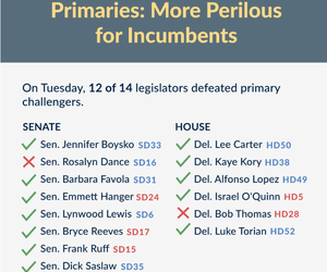 Primaries: More Perilous for Incumbents