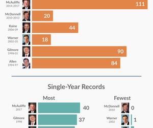 Gubernatorial Vetoes: 1994-2017